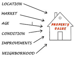 Assessments / Property Values